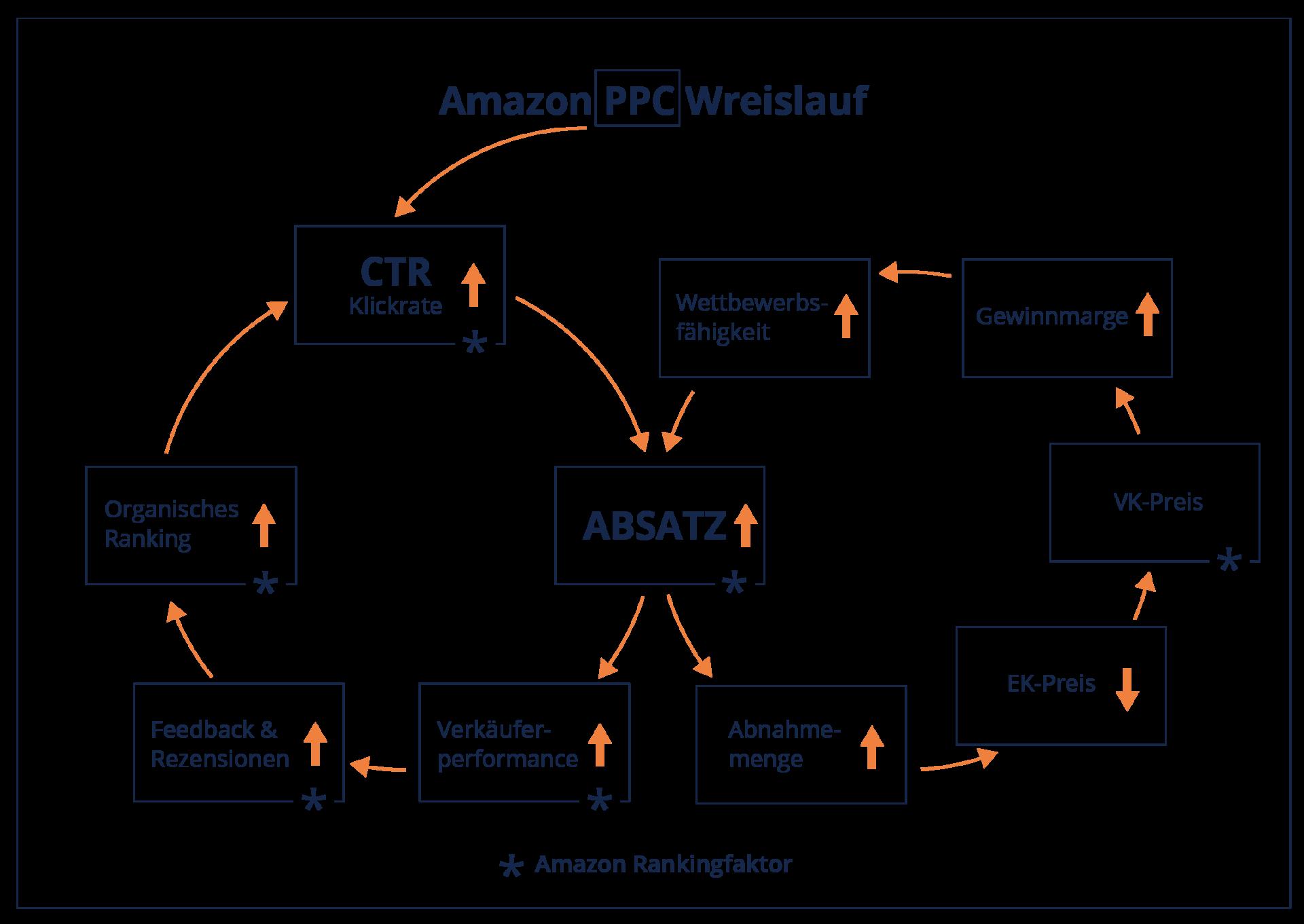 Amazon PPC Kreislauf