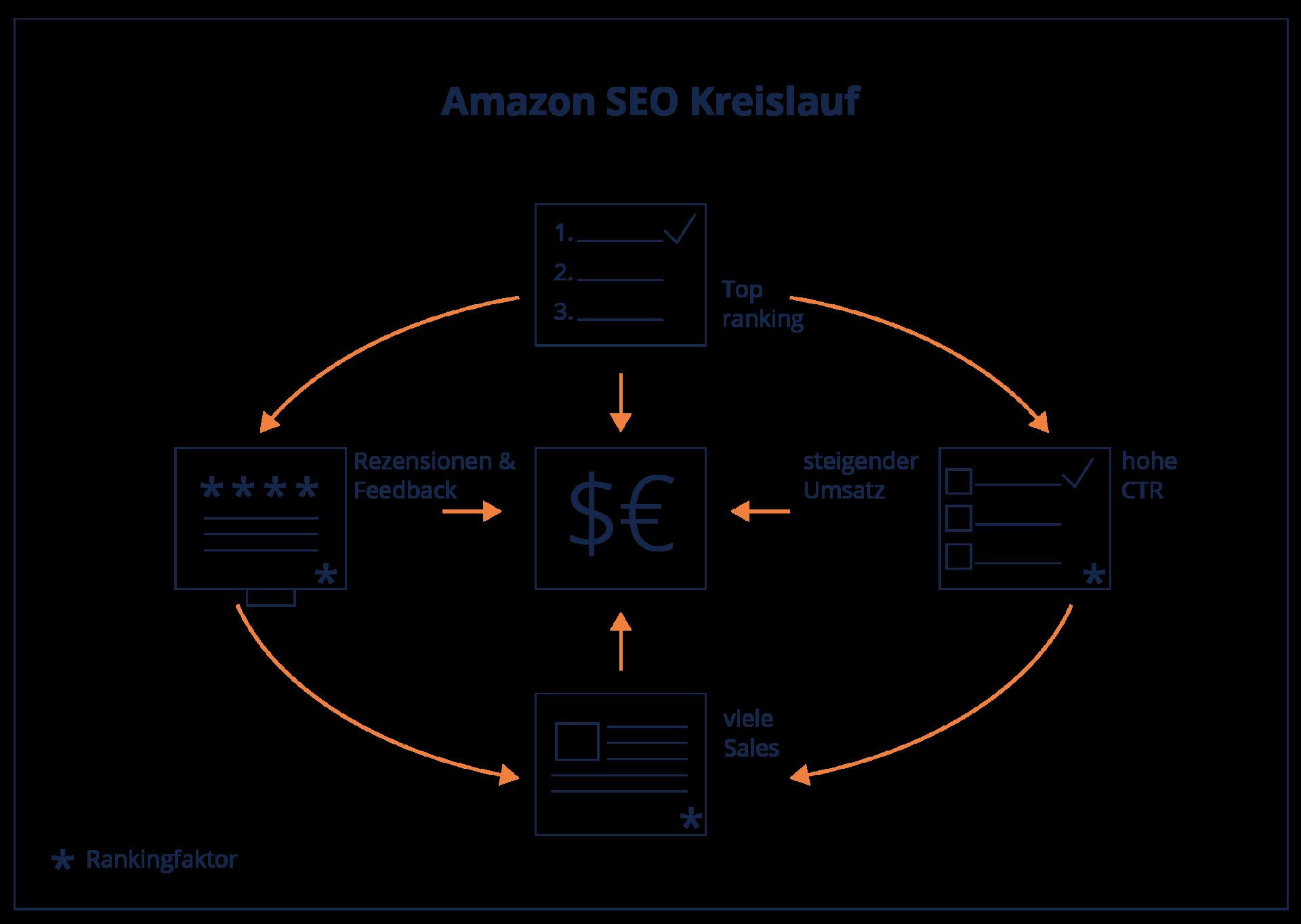 Infografik Amazon SEO
