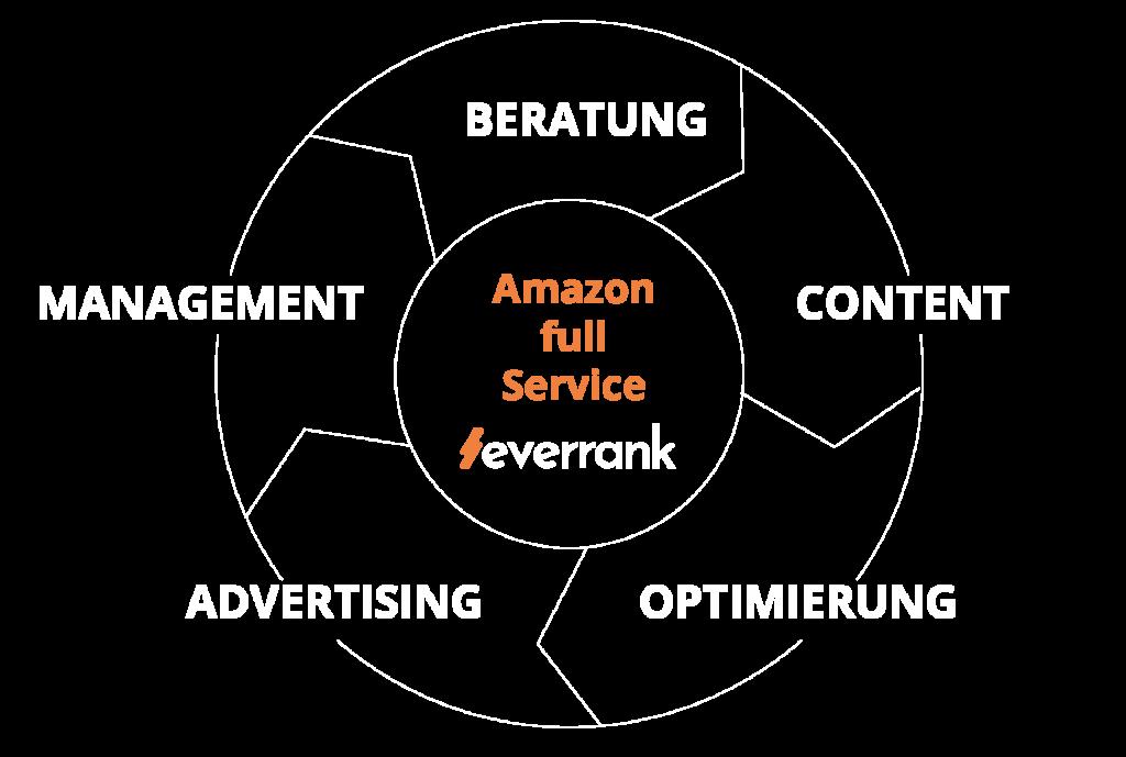 Infografik Full Service Agentur